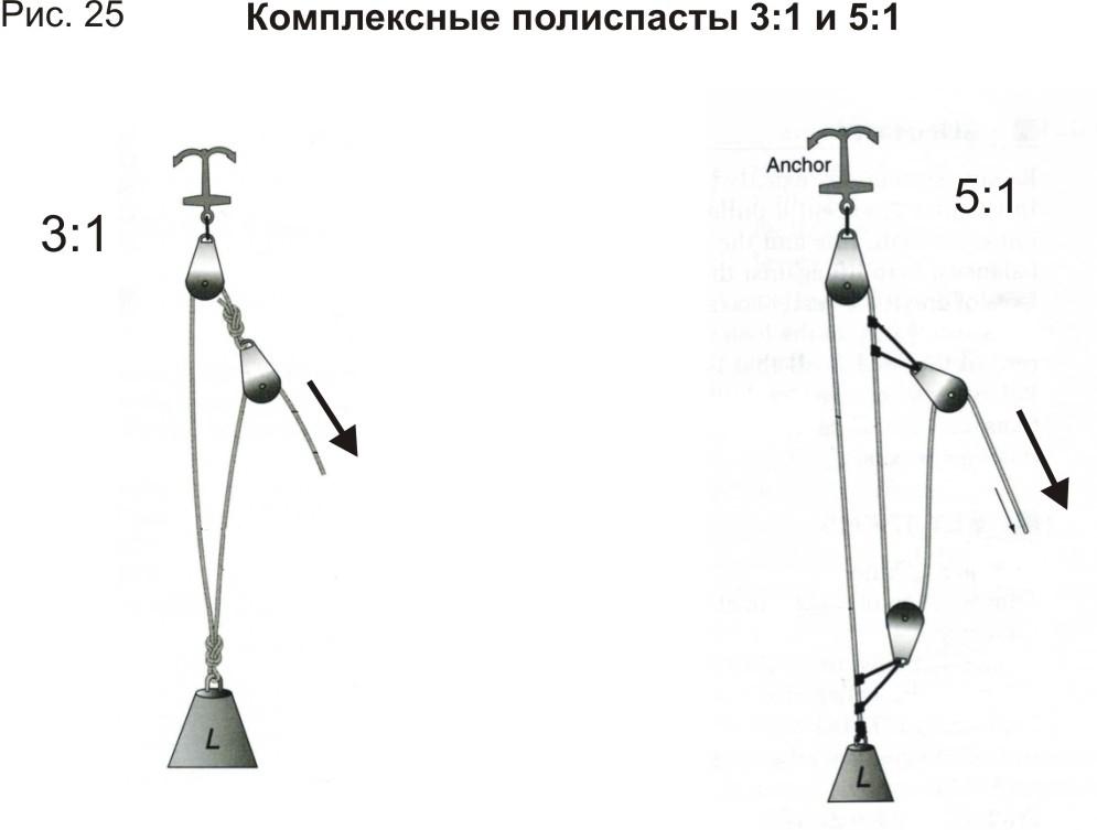 На Рис 25. приведены две схемы