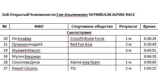 Команда Red Fox Asia завоевала три серебра на втором этапе Первого чемпионата Республики Казахстан по экстремальным видам спорта! (Скайраннинг, андрей пучинин, семён дворниченко, Анна Оглоблина, максут жумаев, шымбулак, Shymbulak Alpine Race)