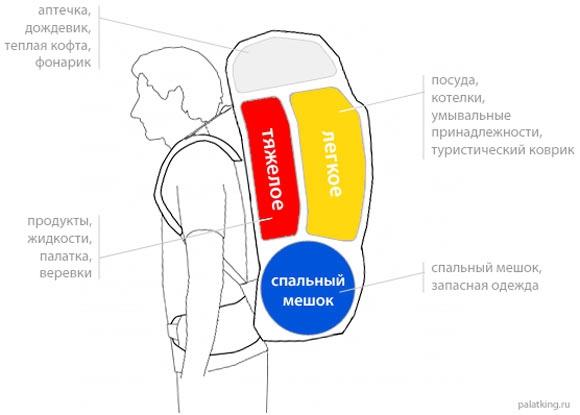 Укладка рюкзака туриста что класть эргономичный рюкзак керри лапландия
