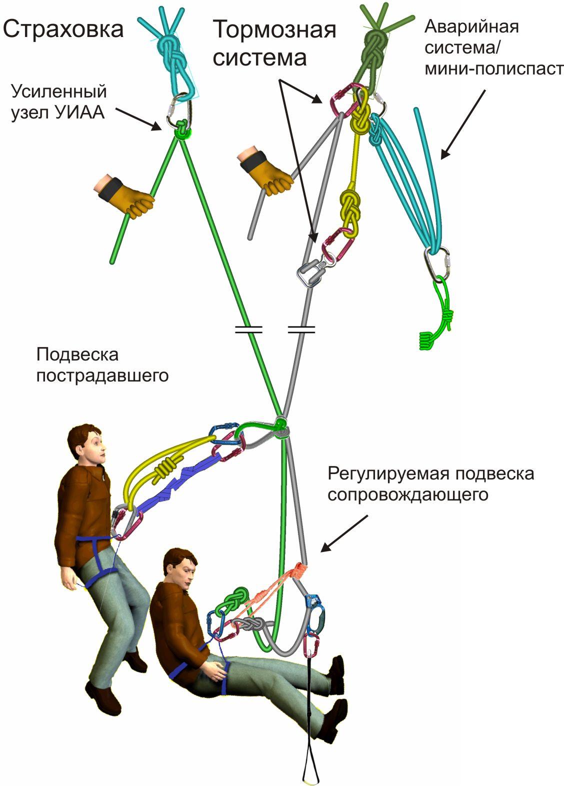 схема краевые петли или петли подъема