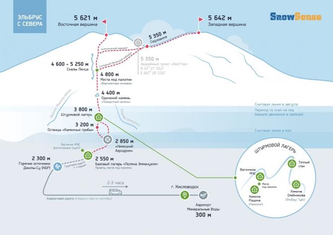 Эльбрус с Севера (инфографика, Альпинизм, алекс кузмицкий, гиды, минигиды, полезное, snow sense)