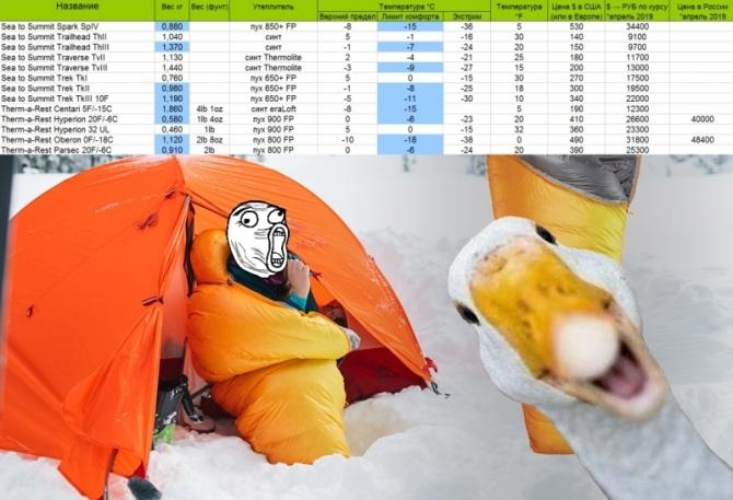 Тaблицa характеристик спальных мешков: вес, температурный диапазон и цены на апрель 2019 (318 штук, Альпинизм, спальник, Мешок, Спальный, FillPower, FP, температура, пух, пуховый, Синтетика)
