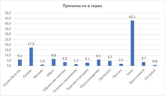 Анализ НС в спортивном альпинизме ()