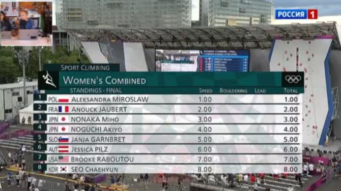 Олимпийские игры в Токио. Спортивное скалолазание. Многоборье. Трансляция ()