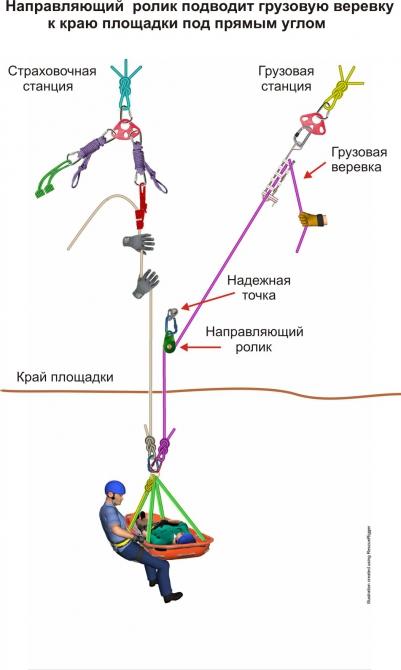 Веревки и виды страховки используемые в горах