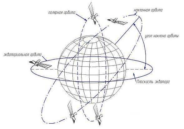 классификации орбит