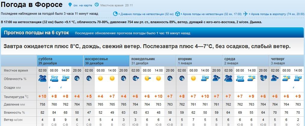 погода махачкале на 20дней этого Оксана